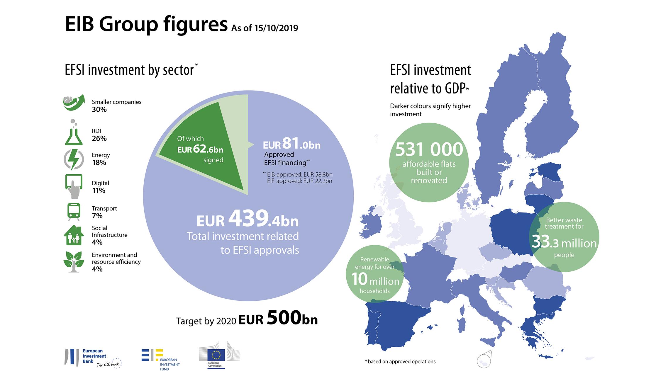 L'impact macroéconomique du plan Juncker - Résultats de la Banque européenne d'investissement