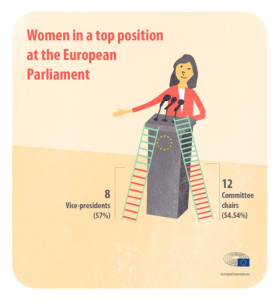 Women in top jobs in the EP / Credits: European Parliament